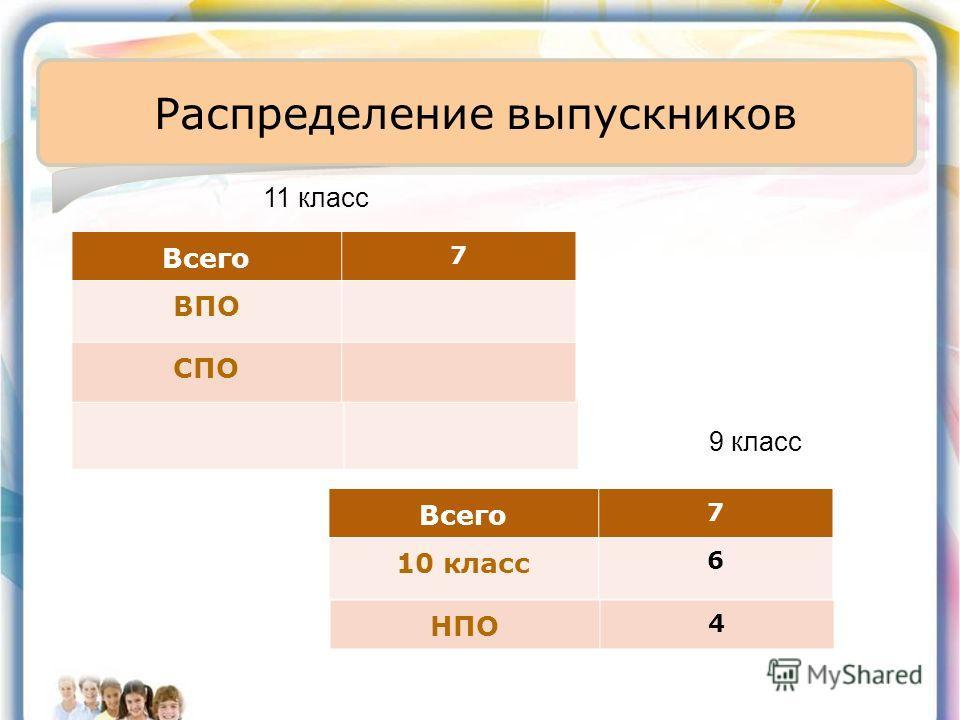 Распределение выпускников НПО 4 11 класс 9 класс Всего 7 ВПО СПО Всего 7 10 класс 6