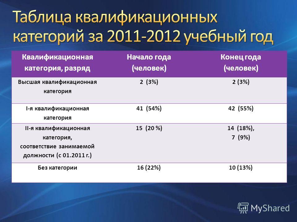 Квалификационная категория, разряд Начало года (человек) Конец года (человек) Высшая квалификационная категория 2 (3%) I-я квалификационная категория 41 (54%)42 (55%) ІІ-я квалификационная категория, соответствие занимаемой должности (с 01.2011 г.) 1