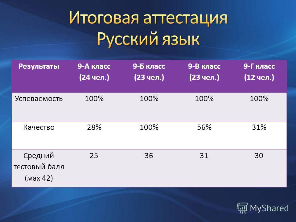 Результаты 9-А класс (24 чел.) 9-Б класс (23 чел.) 9-В класс (23 чел.) 9-Г класс (12 чел.) Успеваемость100% Качество28%100%56%31% Средний тестовый балл (маx 42) 25363130