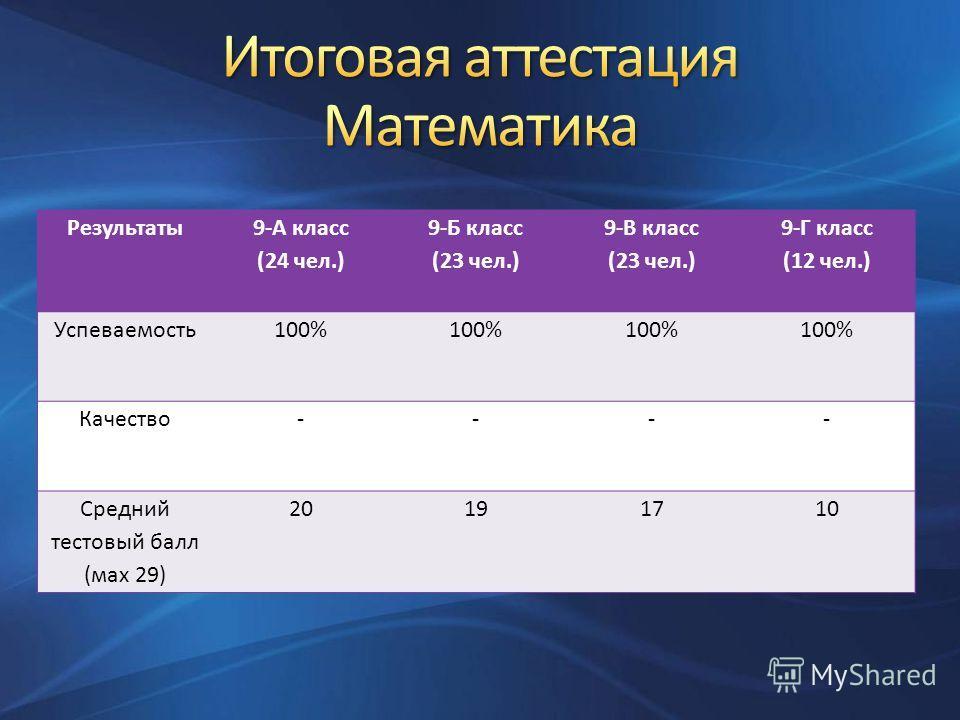Результаты 9-А класс (24 чел.) 9-Б класс (23 чел.) 9-В класс (23 чел.) 9-Г класс (12 чел.) Успеваемость100% Качество---- Средний тестовый балл (маx 29) 20191710
