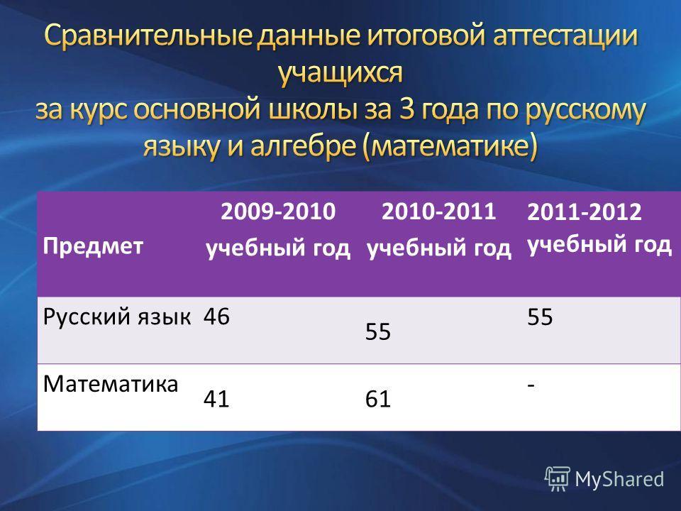 Предмет 2009-2010 учебный год 2010-2011 учебный год 2011-2012 учебный год Русский язык46 55 Математика 41 61 -
