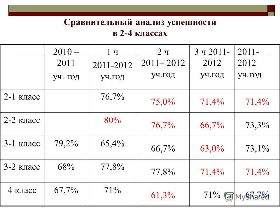 Сравнительный анализ успешности в 2-4 классах 2010 – 2011 уч. год 1 ч 2011-2012 уч.год 2 ч 2011– 2012 уч.год 3 ч 2011- 2012 уч.год 2011- 2012 уч.год 2-1 класс76,7% 75,0%71,4% 2-2 класс80% 76,7%66,7%73,3% 3-1 класс79,2%65,4% 66,7%63,0%73,1% 3-2 класс6