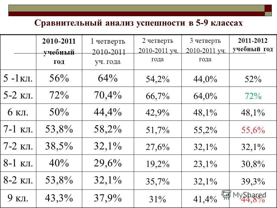 Сравнительный анализ успешности в 5-9 классах 2010-2011 учебный год 1 четверть 2010-2011 уч. года 2 четверть 2010-2011 уч. года 3 четверть 2010-2011 уч. года 2011-2012 учебный год 5 -1кл.56%64% 54,2%44,0%52% 5-2 кл.72%70,4% 66,7%64,0%72% 6 кл.50%44,4