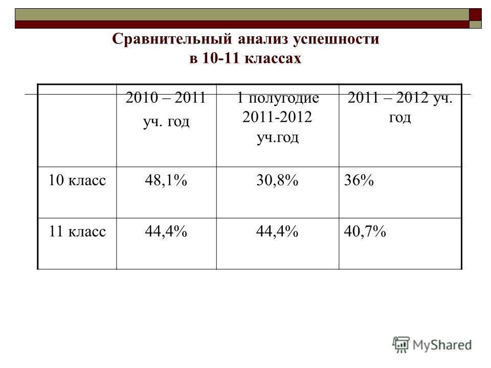 Сравнительный анализ успешности в 10-11 классах 2010 – 2011 уч. год 1 полугодие 2011-2012 уч.год 2011 – 2012 уч. год 10 класс48,1%30,8%36% 11 класс44,4% 40,7%