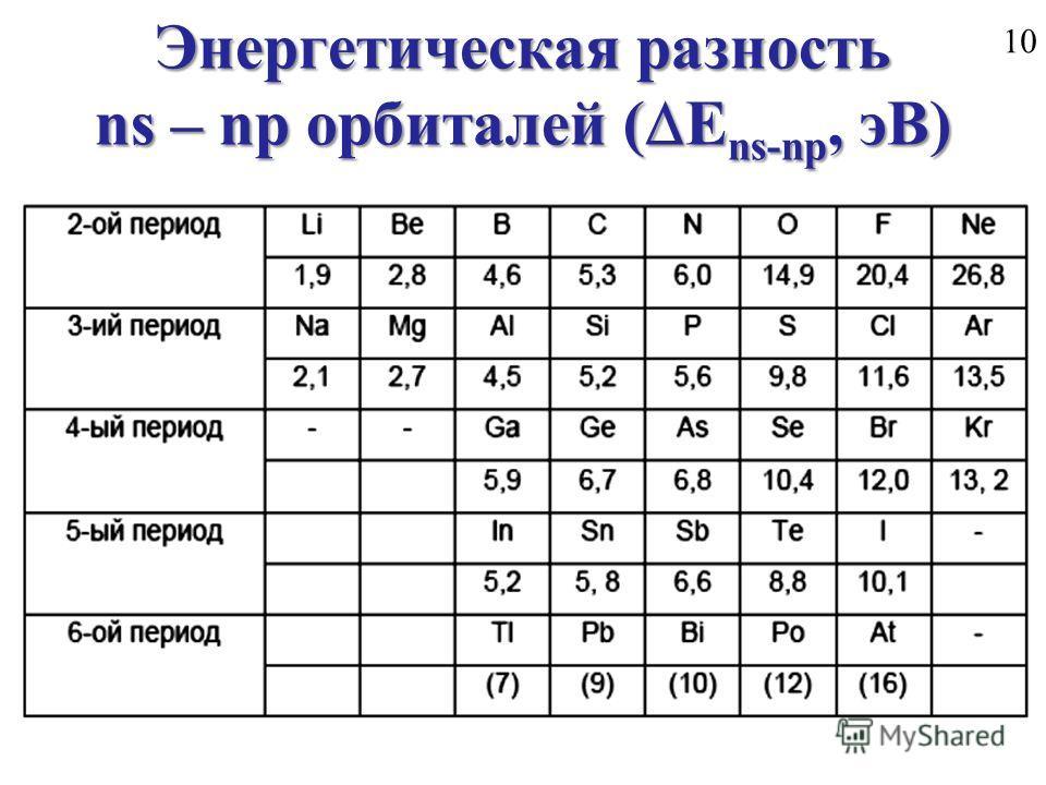 10 Энергетическая разность ns – np орбиталей ( Е ns-np, эВ)