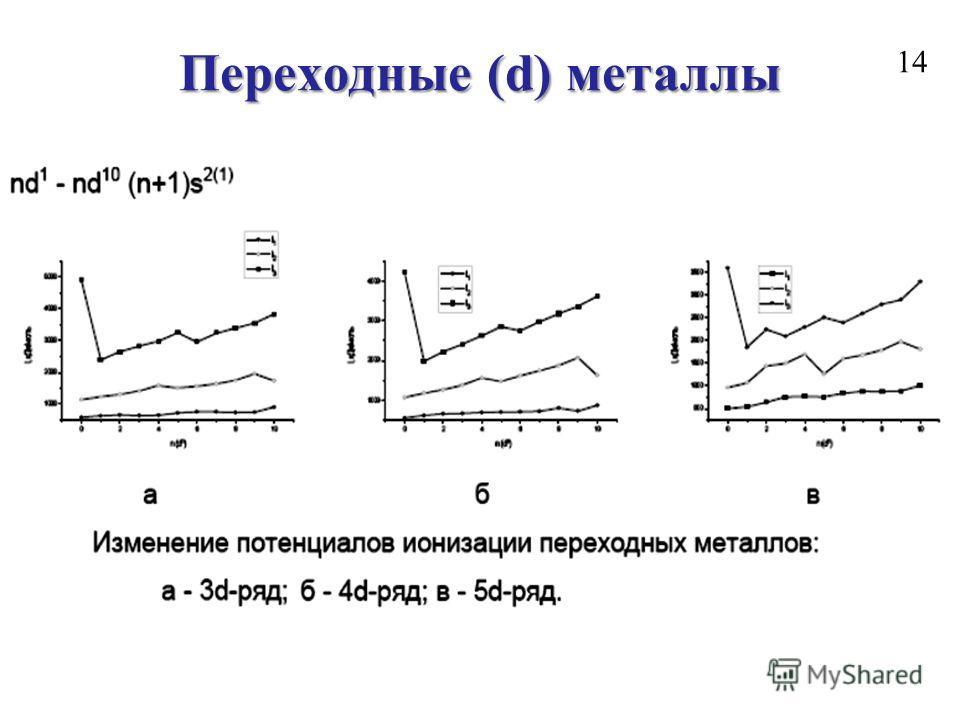 Переходные (d) металлы 14