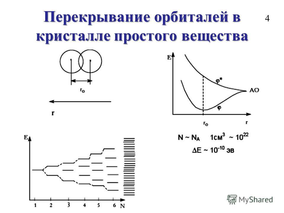 Перекрывание орбиталей в кристалле простого вещества 4