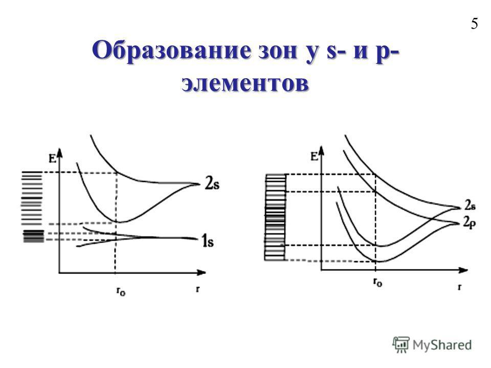 Образование зон у s- и p- элементов 5