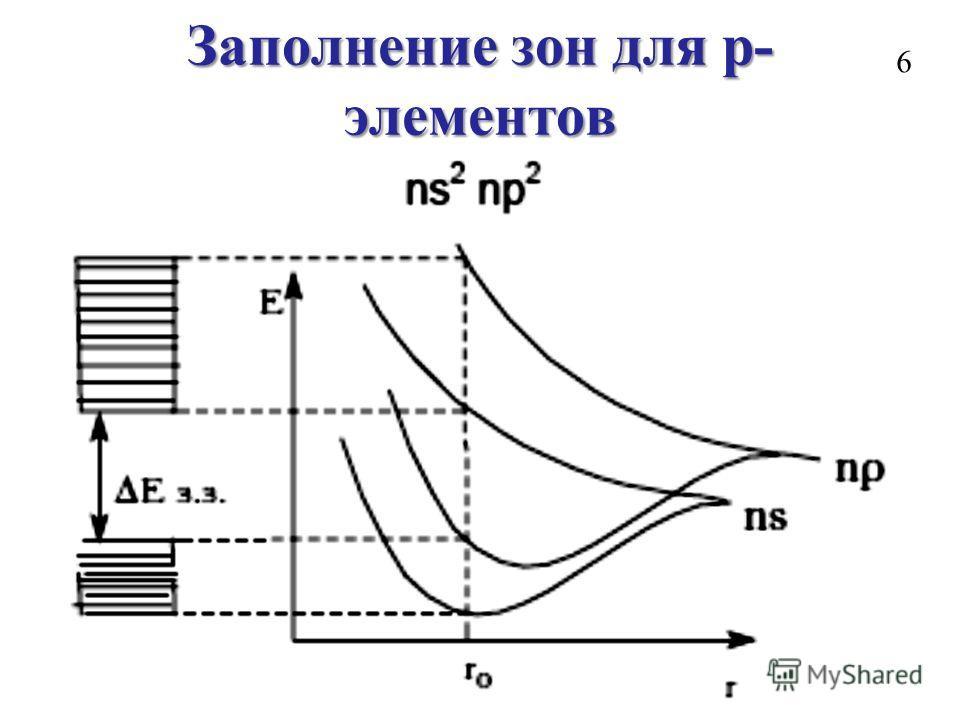 Заполнение зон для p- элементов 6