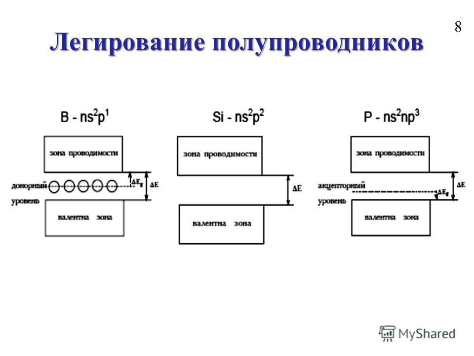 Легирование полупроводников 8