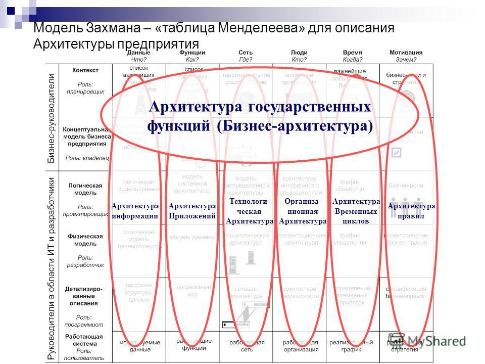 Модель Захмана – «таблица Менделеева» для описания Архитектуры предприятия Технологи- ческая Архитектура Приложений Архитектура информации Организа- ционная Архитектура Временных циклов Архитектура правил Архитектура государственных функций (Бизнес-а
