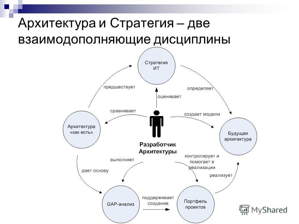 Архитектура и Стратегия – две взаимодополняющие дисциплины