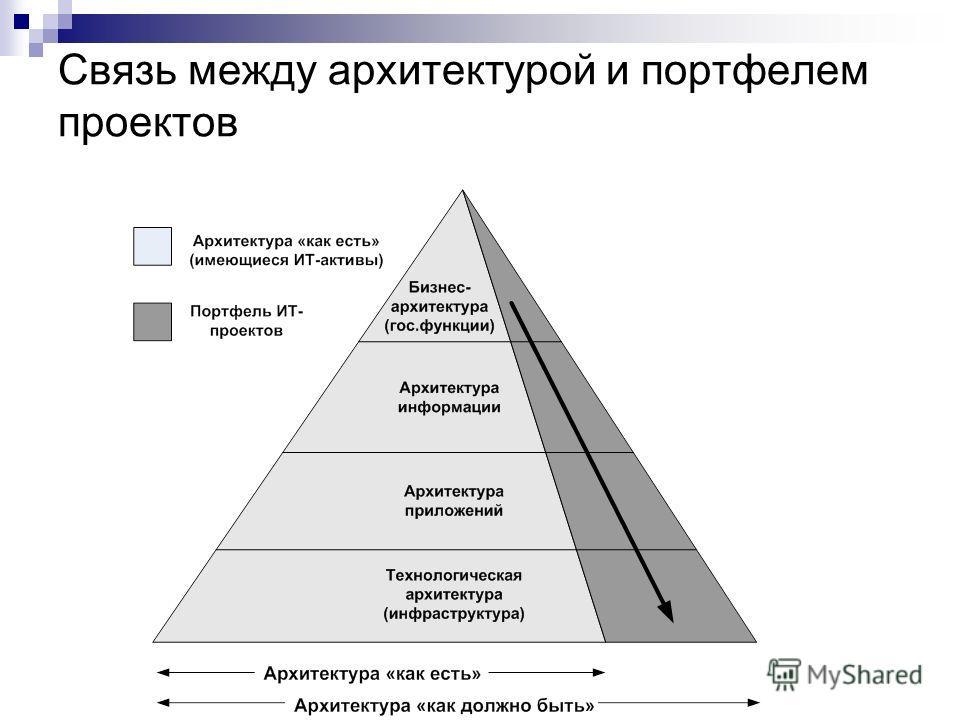 Связь между архитектурой и портфелем проектов