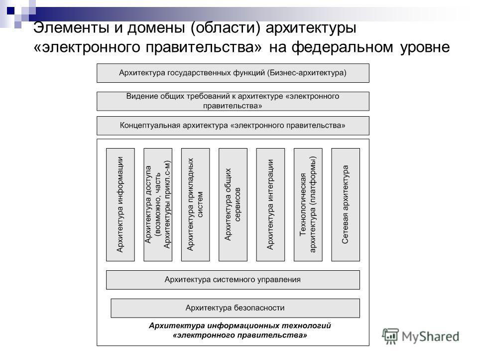 Элементы и домены (области) архитектуры «электронного правительства» на федеральном уровне