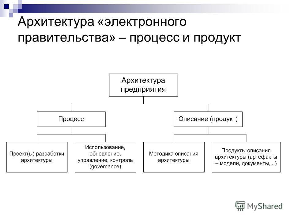 Архитектура «электронного правительства» – процесс и продукт