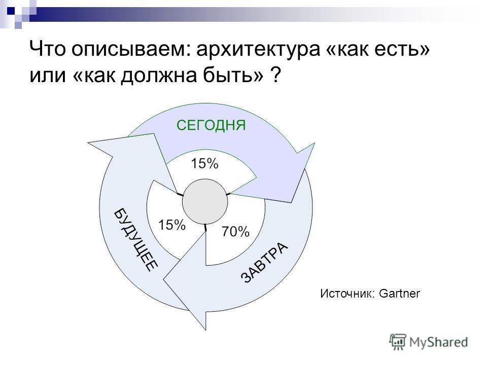 Что описываем: архитектура «как есть» или «как должна быть» ? Источник: Gartner