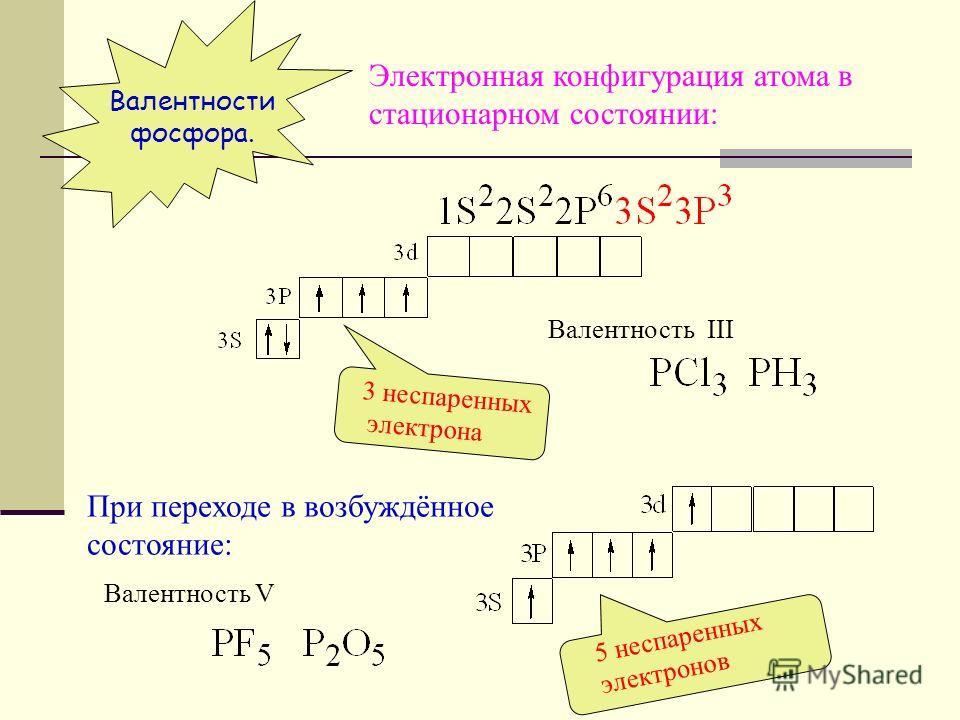СВОЙСТВА КОВАЛЕНТНОЙ СВЯЗИ. 1.Насыщаемость : - при образовании связи в области связывания могут находиться только два электрона; - невозможно использование одной и той же атомной орбитали дважды. Вследствие насыщаемости ковалентной связи молекулы име