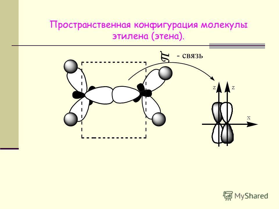 Исследование пространственного расположения молекулы этилена (этена). Тип гибридизации: 1 атом углерода: 4 + 4 – 2 = 6 6 : 2 = 3 1 Гибридизациярасположение треугольное, угол между осями 2 атом углерода аналогично, так как молекула симметрична. 2
