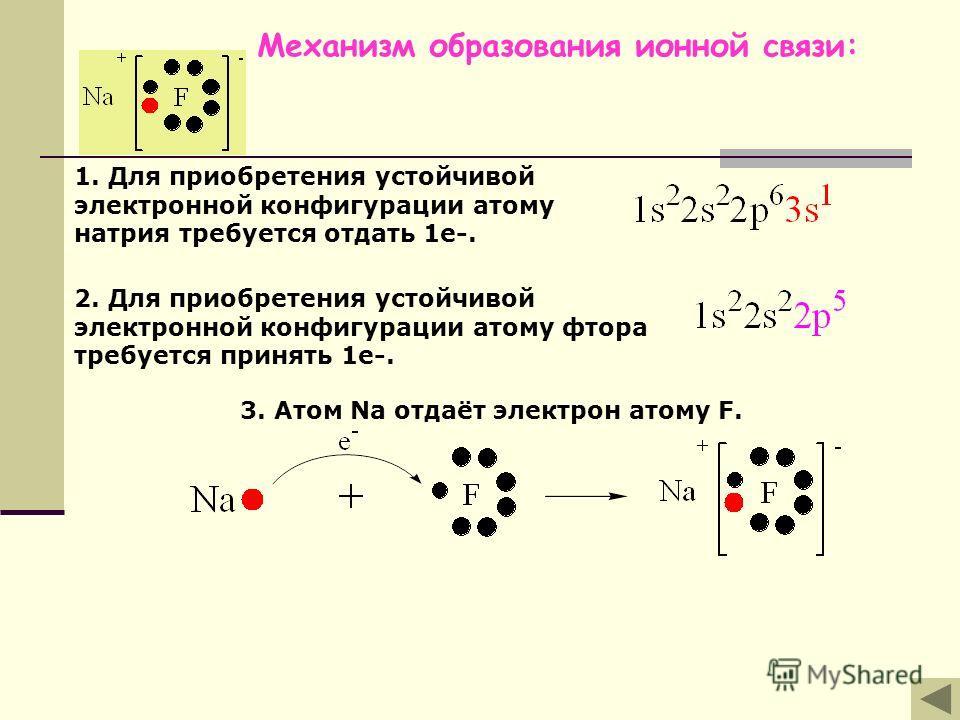 ИОНЫ – заряженные частицы, образующиеся при отдаче или присоединении электронов атомами или группами химически связанных атомов. КАТИОНЫ – положительно заряженные ионы АНИОНЫ – отрицательно заряженные частицы ИОННАЯ СВЯЗЬ – образуется между ионами пр