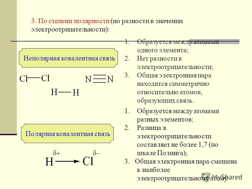 Схема перекрывания орбиталей при образовании: а) сигма связей ( - связь) x zz S-S связь zz P-P связь б) пи связей ( – связь) zz P-P связь x x zz y y x
