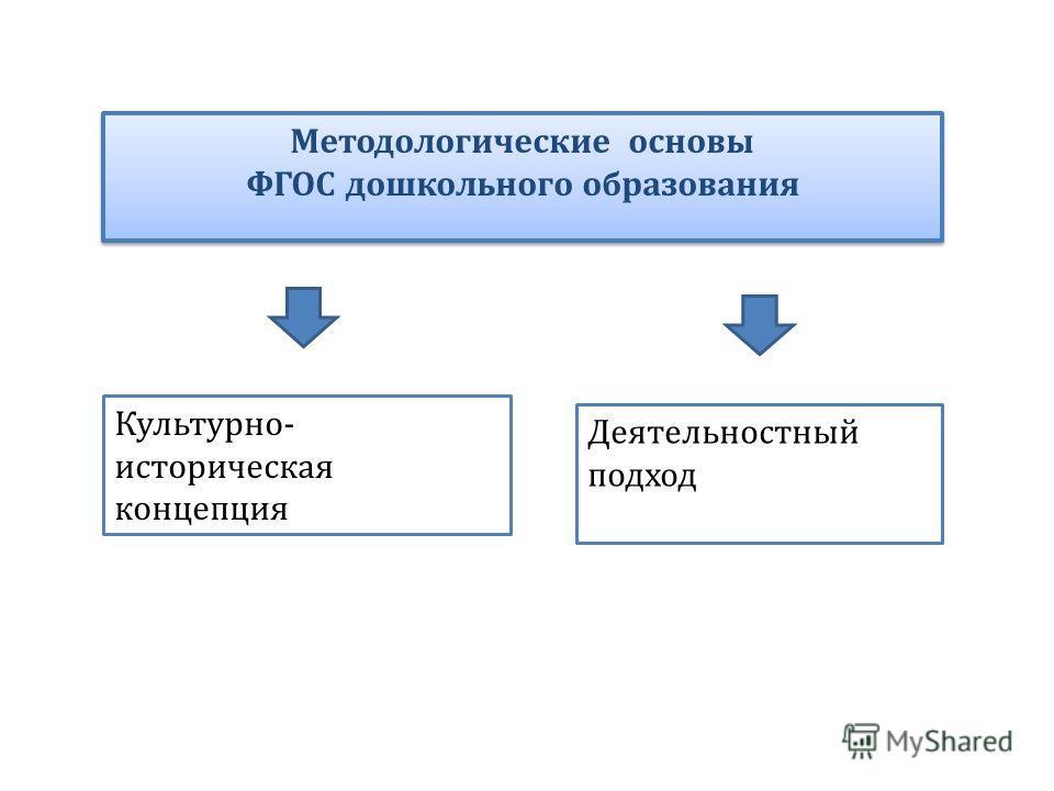Методологические основы ФГОС дошкольного образования Методологические основы ФГОС дошкольного образования Культурно- историческая концепция Деятельностный подход