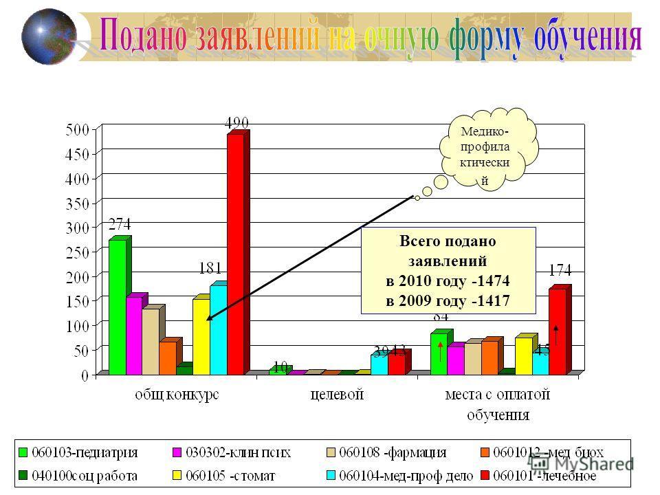 Медико- профила ктически й Всего подано заявлений в 2010 году -1474 в 2009 году -1417