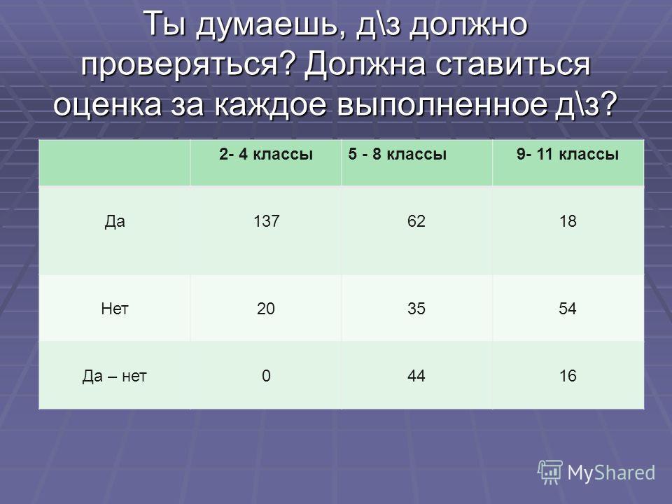 Ты думаешь, д\з должно проверяться? Должна ставиться оценка за каждое выполненное д\з? 2- 4 классы5 - 8 классы9- 11 классы Да1376218 Нет203554 Да – нет04416