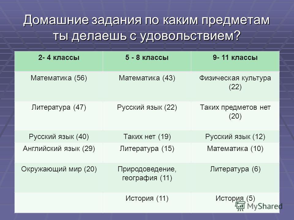 Домашние задания по каким предметам ты делаешь с удовольствием? 2- 4 классы5 - 8 классы9- 11 классы Математика (56)Математика (43)Физическая культура (22) Литература (47)Русский язык (22)Таких предметов нет (20) Русский язык (40)Таких нет (19)Русский