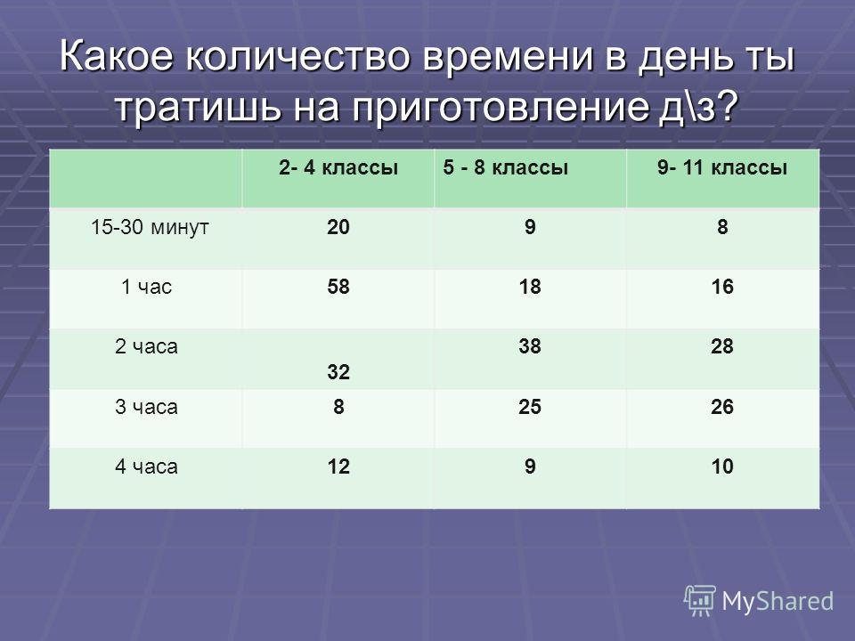 Какое количество времени в день ты тратишь на приготовление д\з? 2- 4 классы5 - 8 классы9- 11 классы 15-30 минут2098 1 час581816 2 часа 32 3828 3 часа82526 4 часа12910