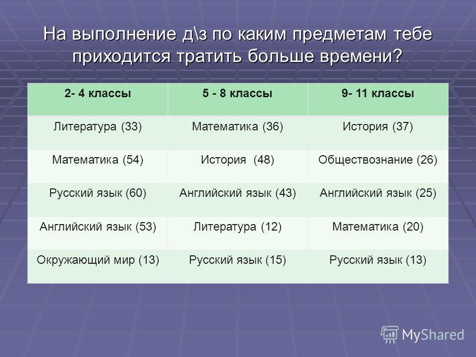 На выполнение д\з по каким предметам тебе приходится тратить больше времени? 2- 4 классы5 - 8 классы9- 11 классы Литература (33)Математика (36)История (37) Математика (54)История (48)Обществознание (26) Русский язык (60)Английский язык (43)Английский