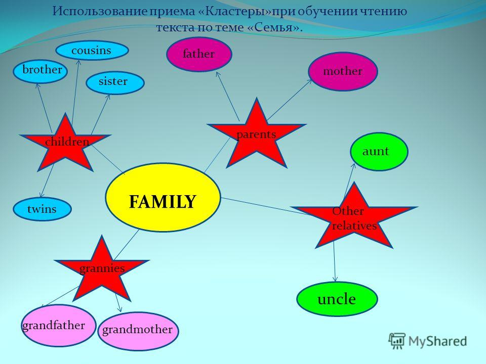 FAMILY parents brother sister twins father grandfather grandmother cousins uncle aunt mother Использование приема «Кластеры»при обучении чтению текста по теме «Семья». parents children Other relatives grannies