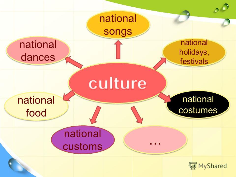 national songs national dances national food national holidays, festivals national holidays, festivals national customs national costumes … …
