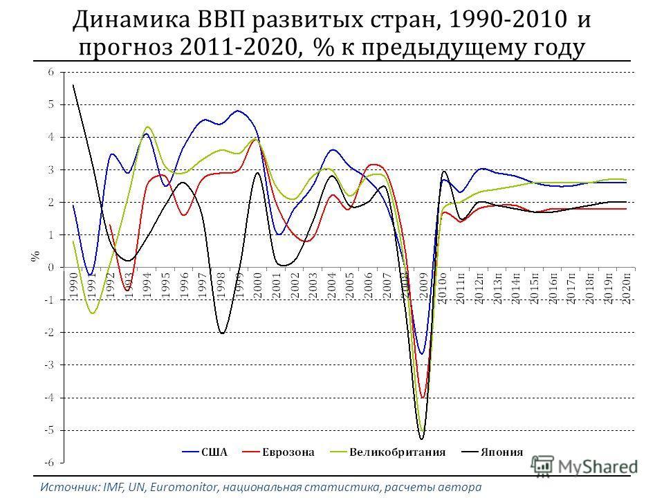 Источник: IMF, UN, Euromonitor, национальная статистика, расчеты автора Динамика ВВП развитых стран, 1990-2010 и прогноз 2011-2020, % к предыдущему году
