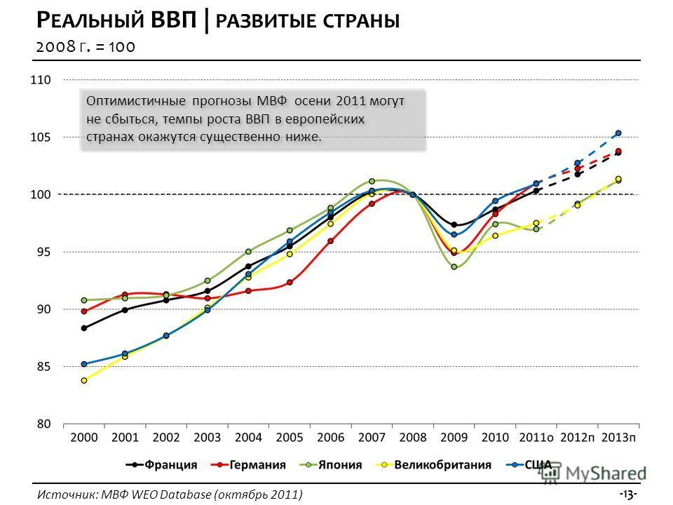 Источник: МВФ WEO Database (октябрь 2011) -13- Р ЕАЛЬНЫЙ ВВП | РАЗВИТЫЕ СТРАНЫ 2008 Г. = 100 Оптимистичные прогнозы МВФ осени 2011 могут не сбыться, темпы роста ВВП в европейских странах окажутся существенно ниже.