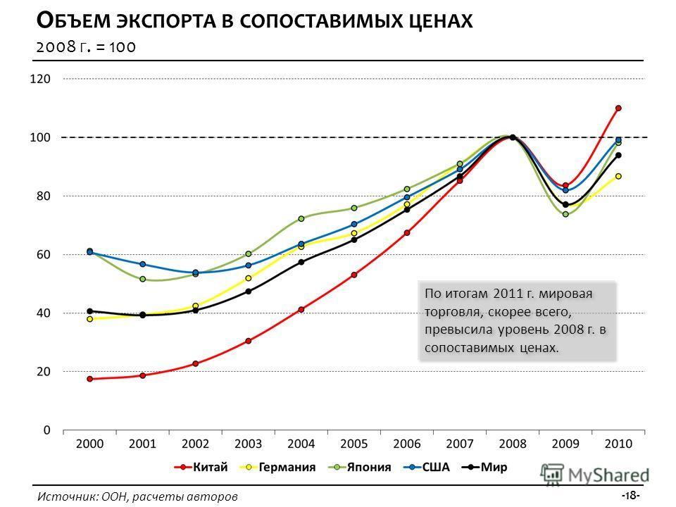 Источник: ООН, расчеты авторов -18- О БЪЕМ ЭКСПОРТА В СОПОСТАВИМЫХ ЦЕНАХ 2008 Г. = 100 По итогам 2011 г. мировая торговля, скорее всего, превысила уровень 2008 г. в сопоставимых ценах.