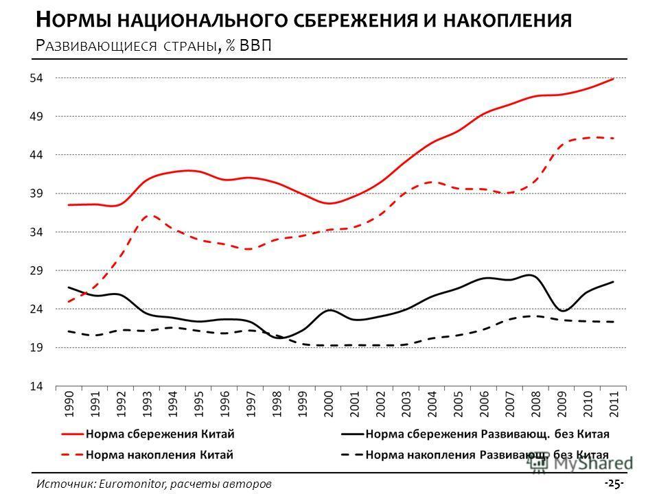 Источник: Euromonitor, расчеты авторов -25- Н ОРМЫ НАЦИОНАЛЬНОГО СБЕРЕЖЕНИЯ И НАКОПЛЕНИЯ Р АЗВИВАЮЩИЕСЯ СТРАНЫ, % ВВП