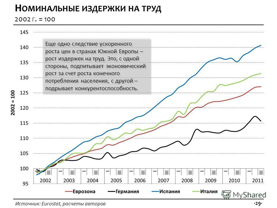 Источник: Eurostat, расчеты авторов -29- Н ОМИНАЛЬНЫЕ ИЗДЕРЖКИ НА ТРУД 2002 Г. = 100 Еще одно следствие ускоренного роста цен в странах Южной Европы – рост издержек на труд. Это, с одной стороны, подпитывает экономический рост за счет роста конечного
