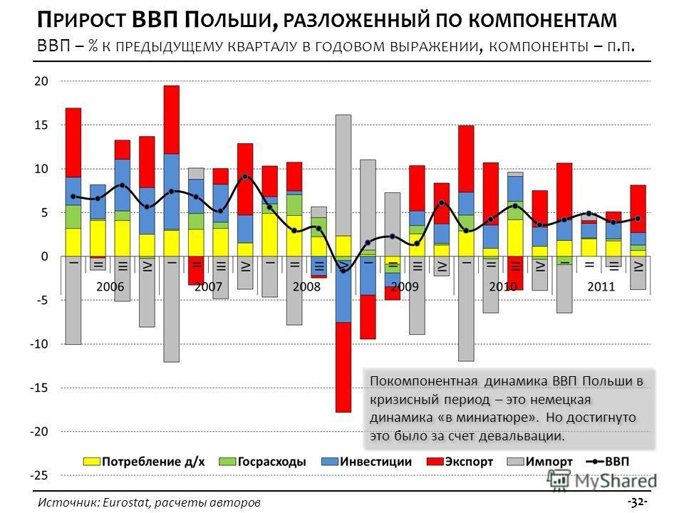 Источник: Eurostat, расчеты авторов -32- П РИРОСТ ВВП П ОЛЬШИ, РАЗЛОЖЕННЫЙ ПО КОМПОНЕНТАМ ВВП – % К ПРЕДЫДУЩЕМУ КВАРТАЛУ В ГОДОВОМ ВЫРАЖЕНИИ, КОМПОНЕНТЫ – П. П. Покомпонентная динамика ВВП Польши в кризисный период – это немецкая динамика «в миниатюр