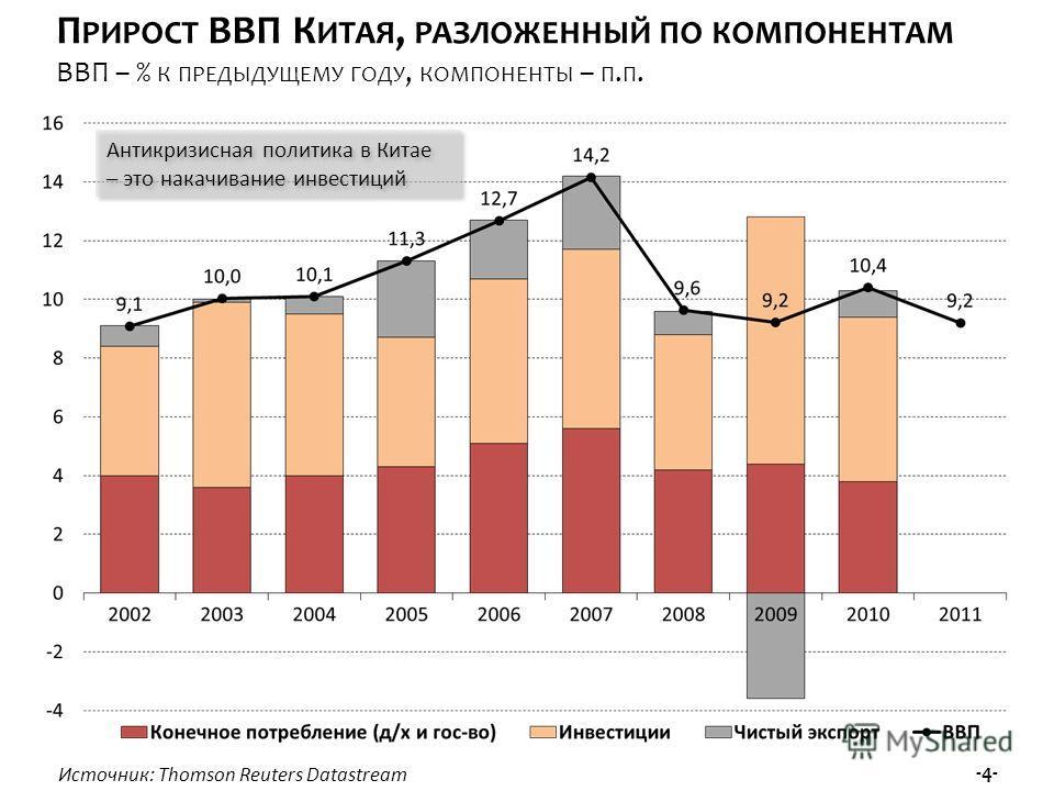 Источник: Thomson Reuters Datastream -4- П РИРОСТ ВВП К ИТАЯ, РАЗЛОЖЕННЫЙ ПО КОМПОНЕНТАМ ВВП – % К ПРЕДЫДУЩЕМУ ГОДУ, КОМПОНЕНТЫ – П. П. Антикризисная политика в Китае – это накачивание инвестиций