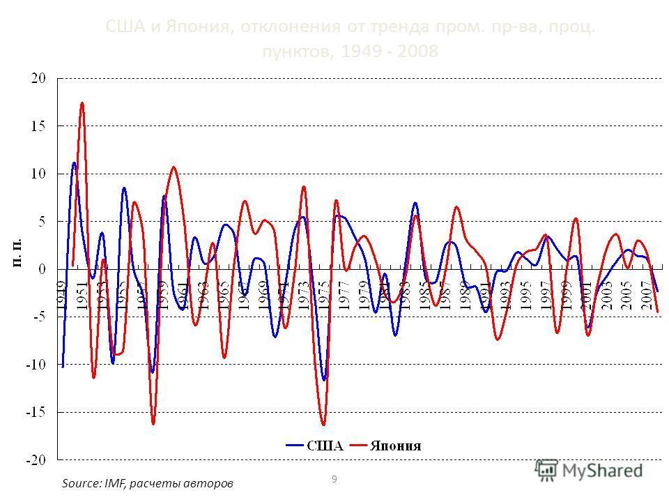 США и Япония, отклонения от тренда пром. пр-ва, проц. пунктов, 1949 - 2008 Source: IMF, расчеты авторов 9