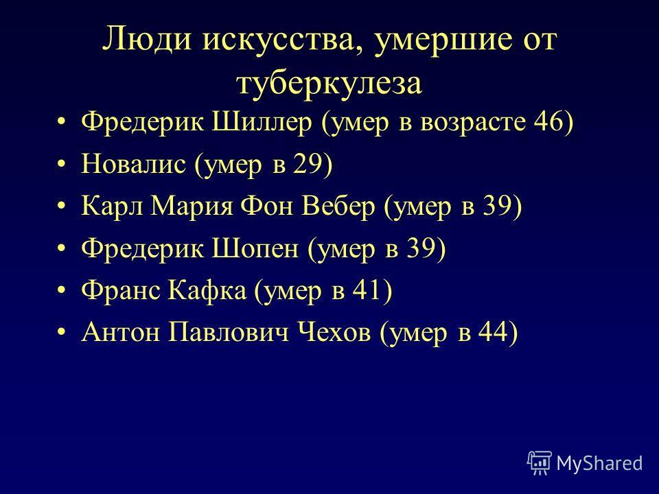Люди искусства, умершие от туберкулеза Фредерик Шиллер (умер в возрасте 46) Новалис (умер в 29) Карл Мария Фон Вебер (умер в 39) Фредерик Шопен (умер в 39) Франс Кафка (умер в 41) Антон Павлович Чехов (умер в 44)