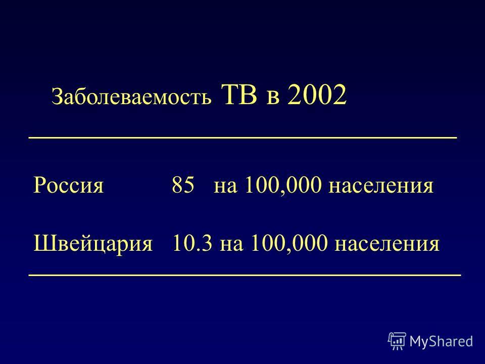 Заболеваемость TB в 2002 Россия 85 на 100,000 населения Швейцария 10.3 на 100,000 населения