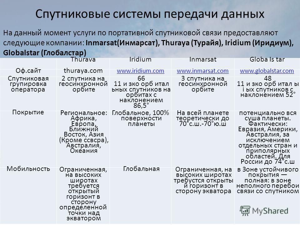 Спутниковые системы передачи данных На данный момент услуги по портативной спутниковой связи предоставляют следующие компании: Inmarsat(Инмарсат), Thuraya (Турайя), Iridium (Иридиум), Globalstar (Глобалстар) ThuravaIridiumInmarsatGloba Is tar Оф.сайт