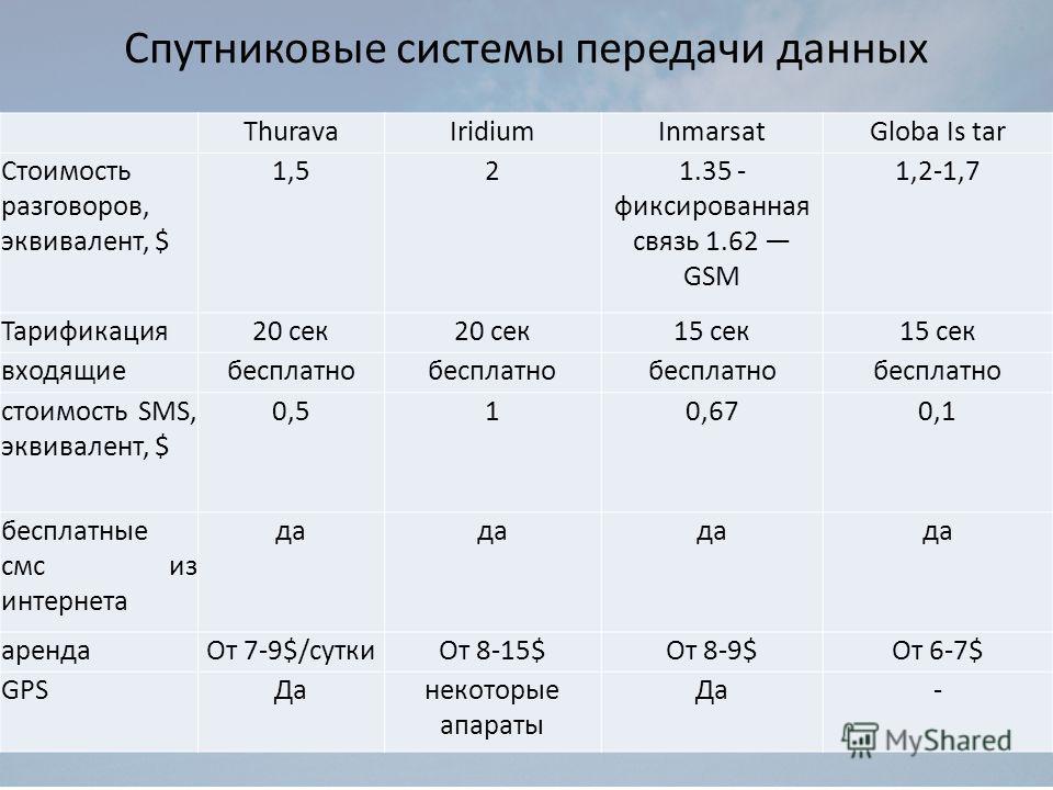 Спутниковые системы передачи данных ThuravaIridiumInmarsatGloba Is tar Стоимость разговоров, эквивалент, $ 1,521.35 - фиксированная связь 1.62 GSM 1,2-1,7 Тарификация20 сек 15 сек входящиебесплатно стоимость SMS, эквивалент, $ 0,510,670,1 бесплатные
