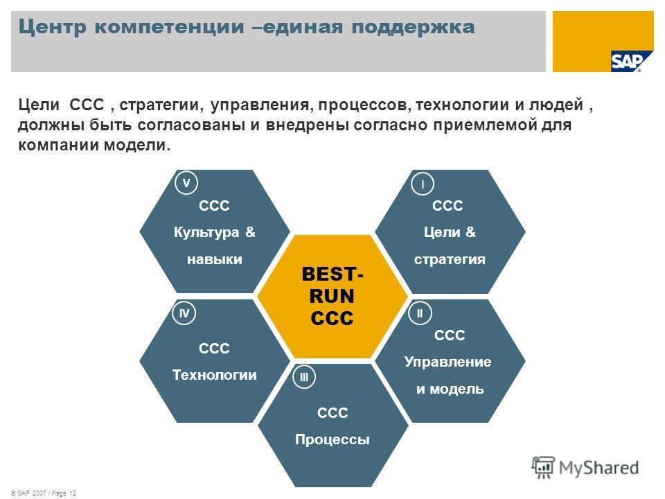 © SAP 2007 / Page 12 Центр компетенции –единая поддержка BEST- RUN CCC CCC Управление и модель II CCC Процессы III CCC Технологии IV CCC Культура & навыки V CCC Цели & стратегия I Цели CCC, стратегии, управления, процессов, технологии и людей, должны
