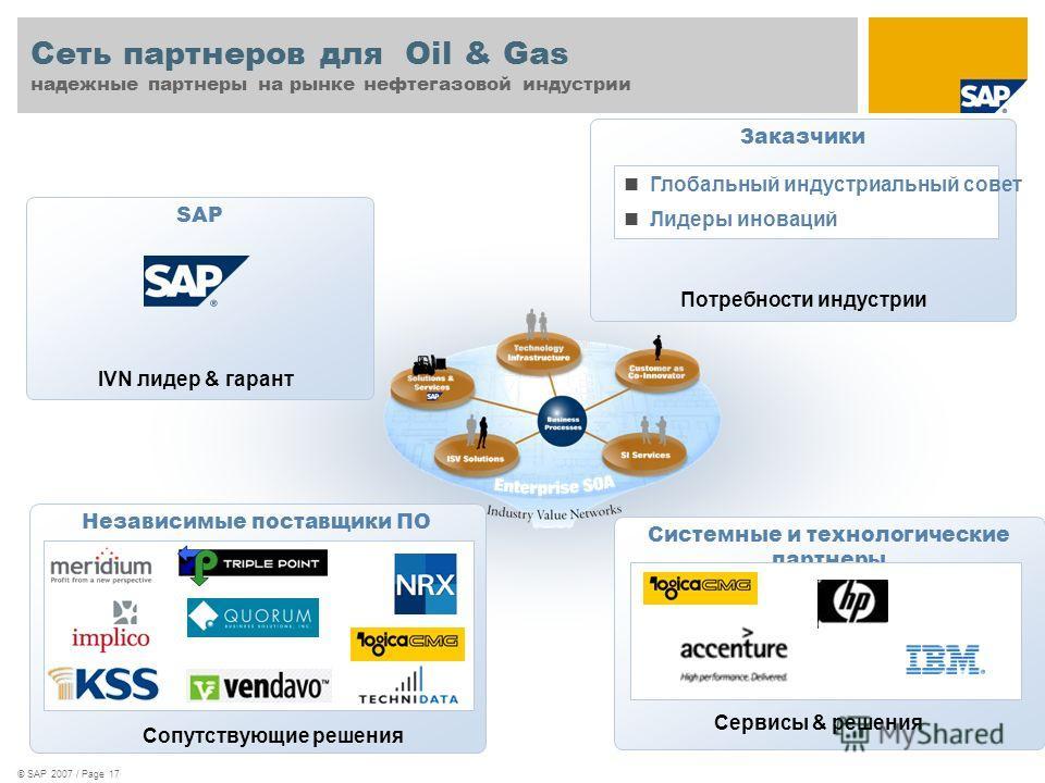 © SAP 2007 / Page 17 SAP Сеть партнеров для Oil & Gas надежные партнеры на рынке нефтегазовой индустрии IVN лидер & гарант Независимые поставщики ПО Сопутствующие решения Заказчики Потребности индустрии Системные и технологические партнеры Сервисы &