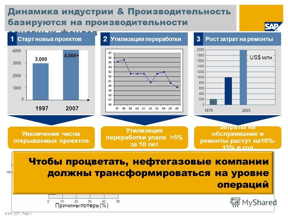 © SAP 2007 / Page 4 Динамика индустрии & Производительность базируются на производительности основных фондов Старт новых проектов 1 Увеличение числа открываемых проектов 0 1000 2000 3000 4000 19972007 4,000+ 3,000 Утилизация переработки 2 Утилизация