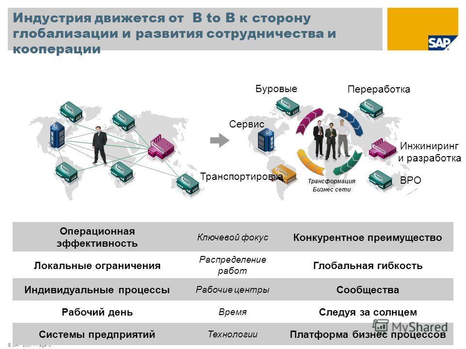 © SAP 2007 / Page 5 Индустрия движется от B to B к сторону глобализации и развития сотрудничества и кооперации Трансформация Бизнес сети Буровые Сервис Транспортировка Инжиниринг и разработка Переработка BPO Операционная эффективность Ключевой фокус