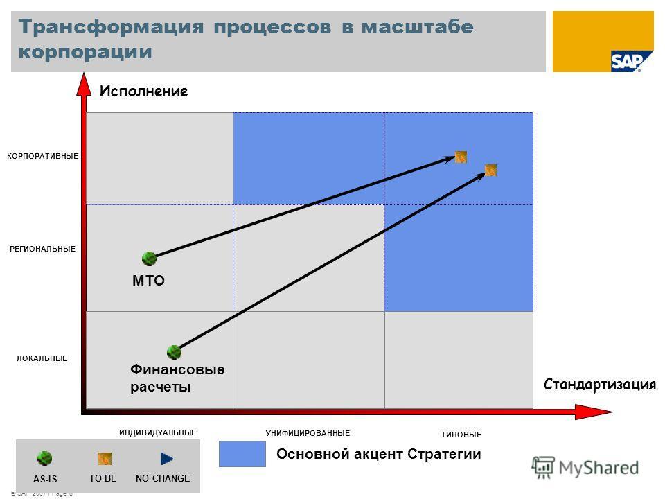 © SAP 2007 / Page 8 Исполнение Стандартизация ЛОКАЛЬНЫЕ РЕГИОНАЛЬНЫЕ КОРПОРАТИВНЫЕ ИНДИВИДУАЛЬНЫЕ УНИФИЦИРОВАННЫЕ ТИПОВЫЕ AS-IS TO-BENO CHANGE Основной акцент Стратегии МТО Финансовые расчеты Трансформация процессов в масштабе корпорации