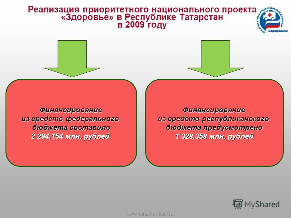 Реализация приоритетного национального проекта «Здоровье» в Республике Татарстан в 2009 годуФинансирование из средств федерального бюджета составило 2 294,154 млн. рублей Финансирование из средств республиканского бюджета предусмотрено 1 328,358 млн.